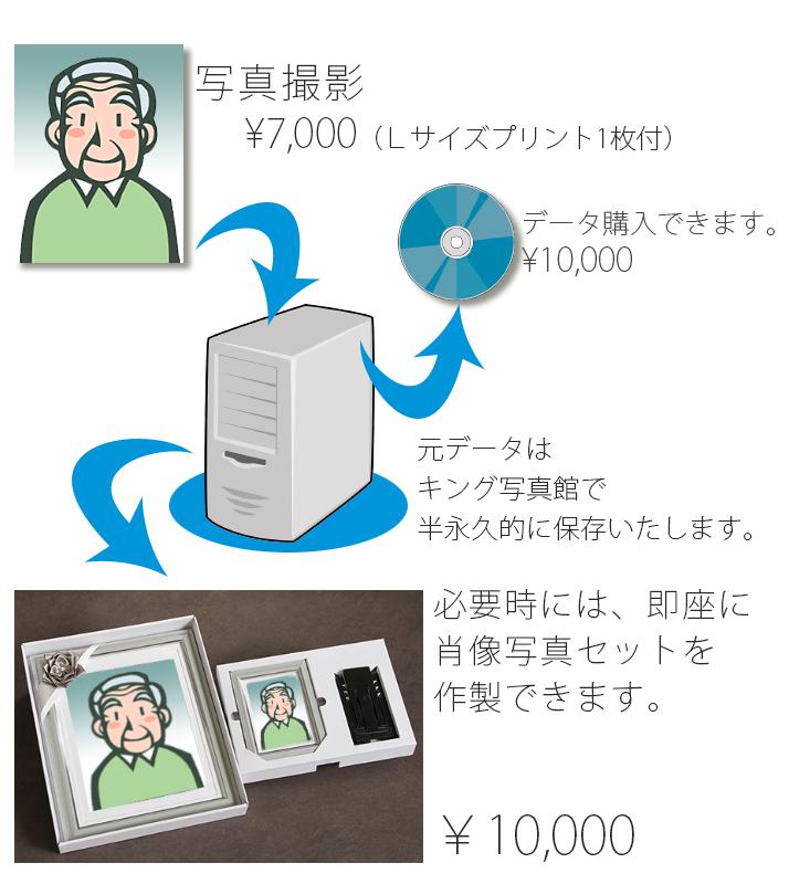 遺影データバンクのシステム
